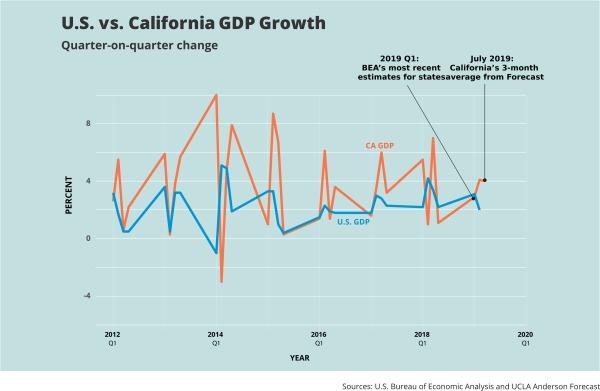 California Economy